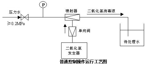 手动设定:浮球系统和中央控制柜根据设定的水位的上下限,自动控制系统